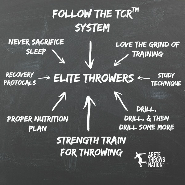 throws technique system for shot put and discus
